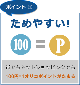 ポイント1 ためやすい! 街でもネットショッピングでも100円=1オリコポイント
