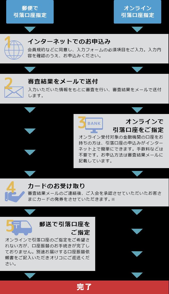 郵便で引落口座指定:1.インターネットでのお申し込み 会員規約などに同意し、入力フォームの必須項目をご入力。入力内容を確認のうえ、お申し込みください。 ⇒ 2.審査結果をメールで送付 入力いただいた情報をもとに審査を行い、審査結果をメールで送付します。 ⇒ 4.カードのお受け取り 審査結果メールのご連絡後、ご入会を承認させていただいたお客様にカードの発券をさせていただきます。 ⇒ 5.郵送で引落口座をご指定 オンラインで引落口座のご指定をご希望されない方が、口座振替のお手続きが完了しておりません。別途お届けする口座振替依頼書をご記入いただきオリコにご返送ください。 ⇒ 完了/オンラインで引落口座指定:1.インターネットでのお申し込み 会員規約などに同意し、入力フォームの必須項目をご入力。入力内容を確認のうえ、お申し込みください。 ⇒ 2.審査結果をメールで送付 入力いただいた情報をもとに審査を行い、審査結果をメールで送付します。 ⇒ 3.オンラインで引落口座をご指定 オンライン受付対象の金融機関の口座をお持ちの方は、引落口座の申し込みがインターネット上で簡単にできます。手数料などは不要です。お申し込み方法は審査結果メールに記載しています。 ⇒ 4.カードのお受け取り 審査結果メールのご連絡後、ご入会を承認させていただいたお客様にカードの発券をさせていただきます。 ⇒ 完了