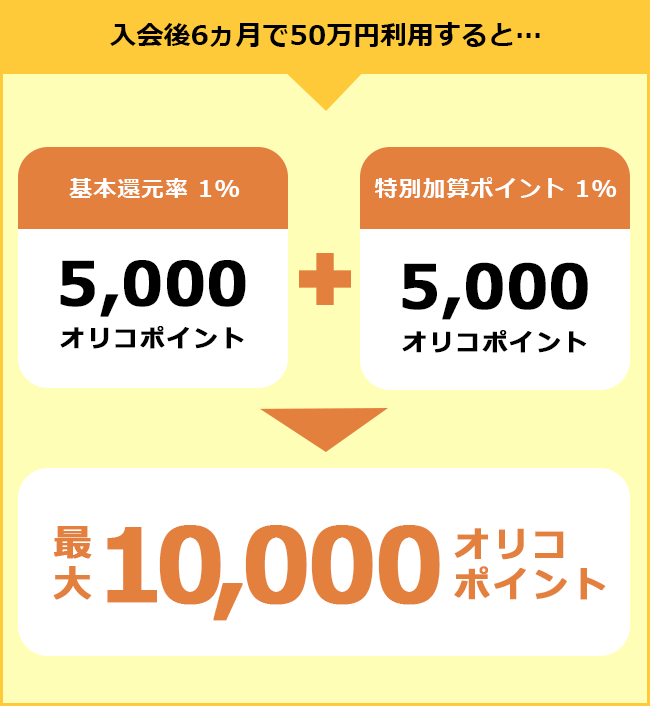 入会後6ヵ月で50万円利用すると… 基本還元率1% 5,000オリコポイント 特別加算ポイント1% 5,000ポイント 最大10,000オリコポイント